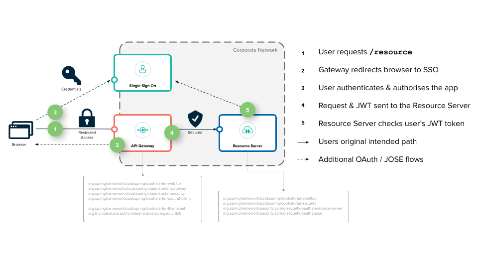 Spring Cloud OAuth2 微服务认证授权