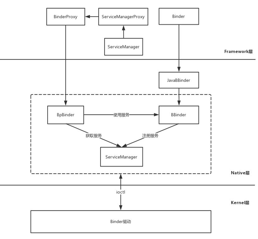 Android Binder原理(七)Java Binder中系统服务的注册过程