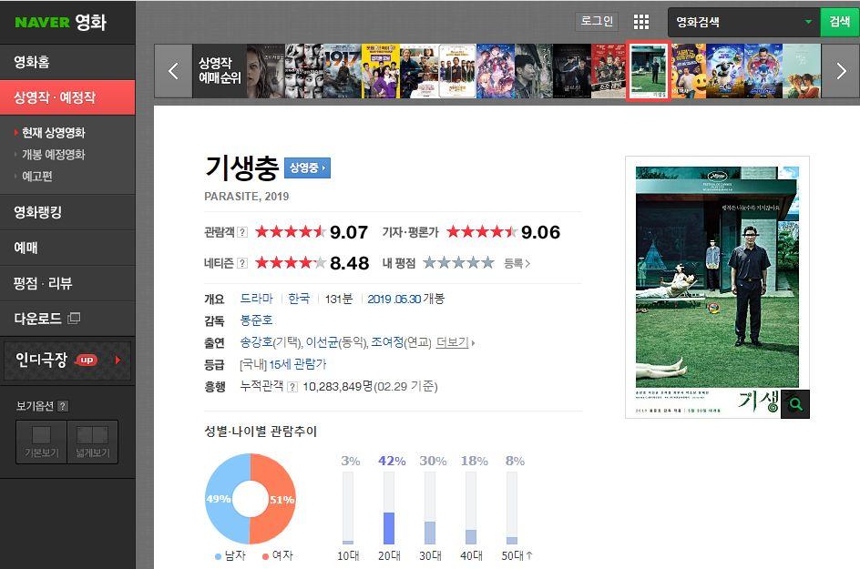 用python爬取3万多条评论,看韩国人如何评价韩国电影《寄生虫》?