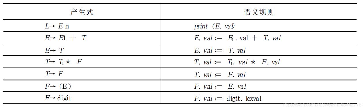 【编译原理】语义分析S属性定义的自下而上计算