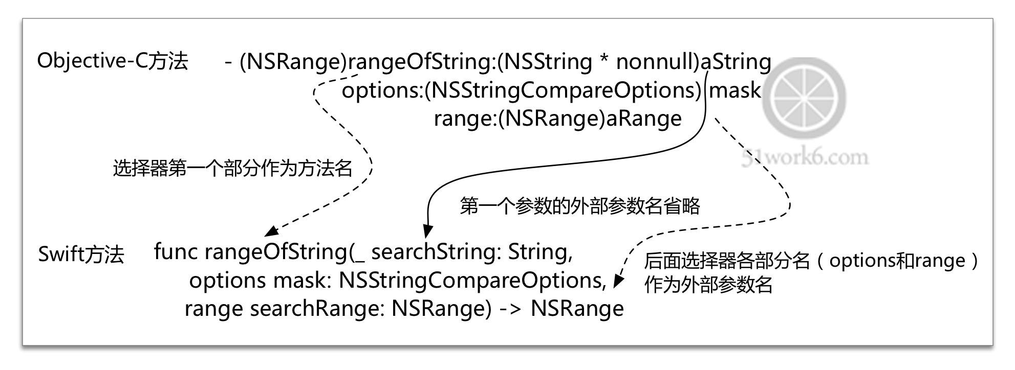 Swift与Objective-C混合编程之Swift与Objective-C API映射
