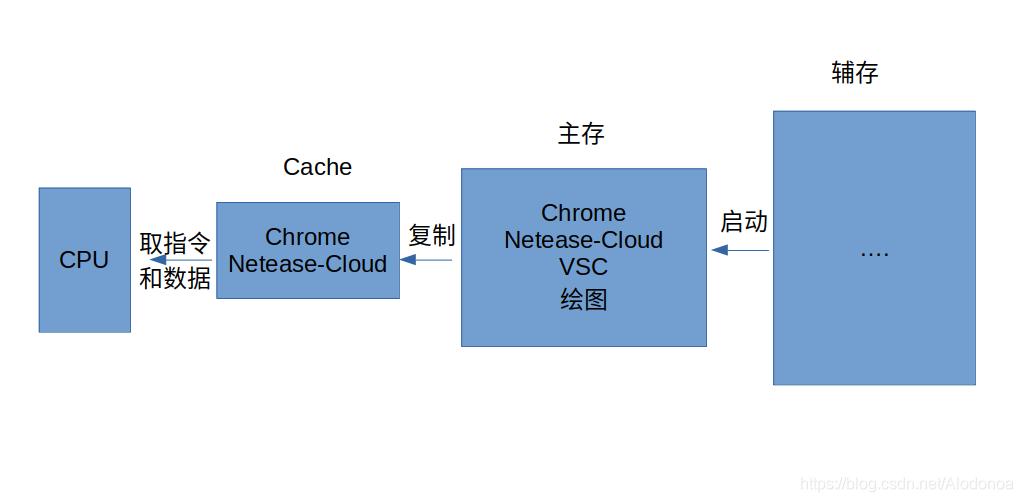 计算机组成原理3.6高速缓冲存储器Cache