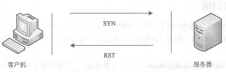 基于TCP端口扫描技术