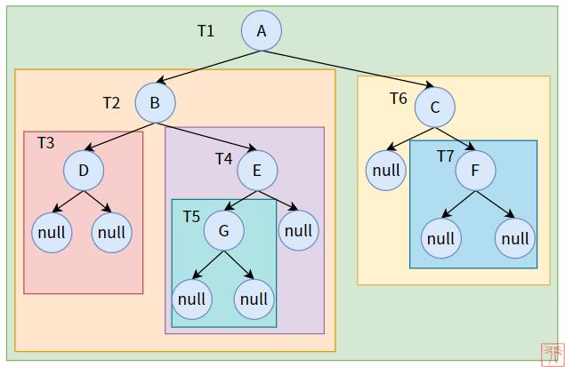 一文看懂二叉树的概念和原理