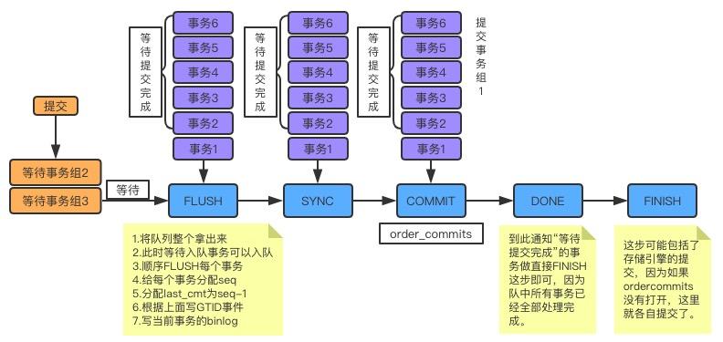 MySQL 5.7新特性:并行复制原理