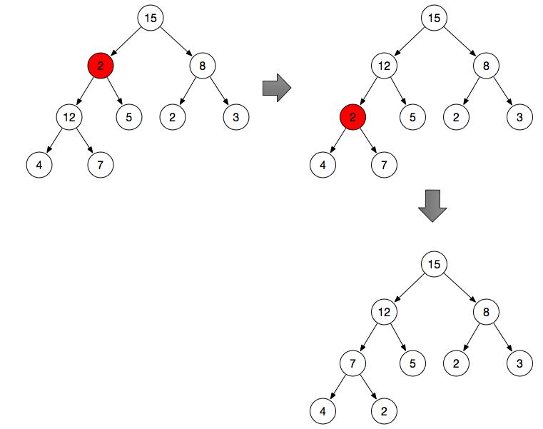 如何用 JS 实现二叉堆