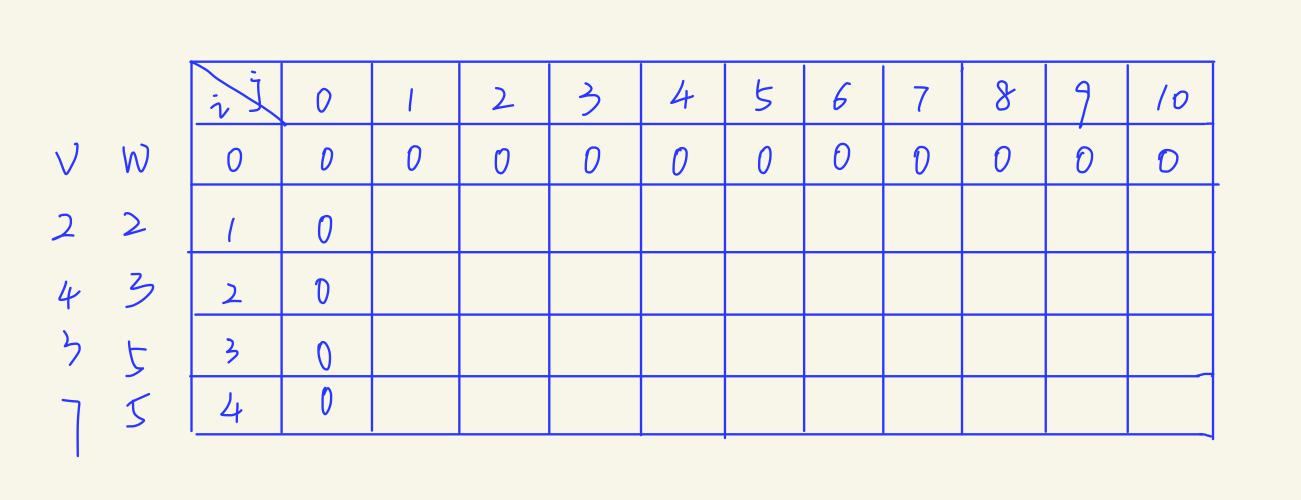 基于01背包问题的动态规划算法
