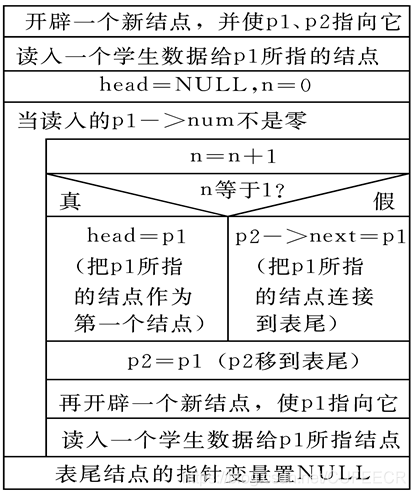C语言入门系列之10.结构体和共用体