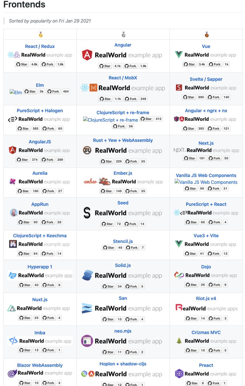 推荐程序员必备的 10 大 GitHub 仓库,前端占了 7 个!
