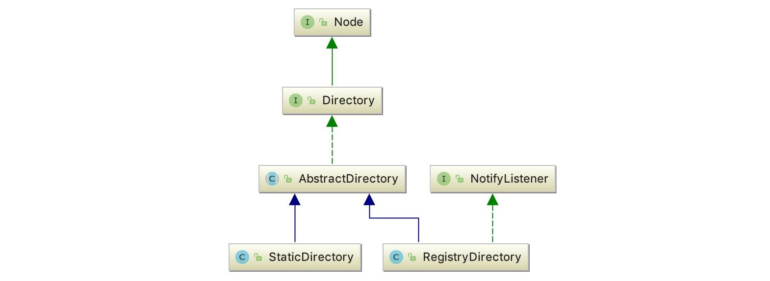 Dubbo 源码分析 - 集群容错之Directory