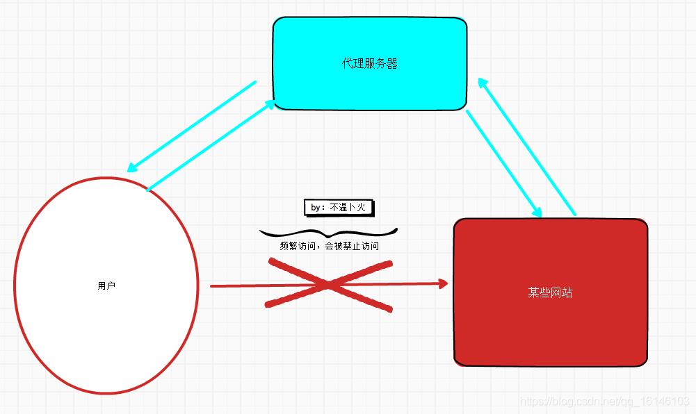 爬虫入门经典(六) | 一文带你深入了解为什么使用代理IP及其如何使用