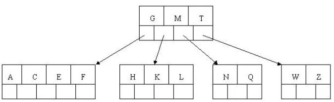 超详细图解!【MySQL进阶篇】存储过程,视图,索引,函数,触发器