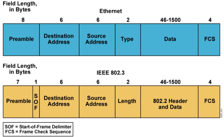 TCP/IP网络协议