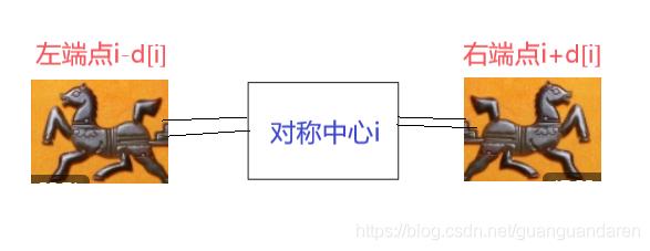 动态规划之马拉车算法