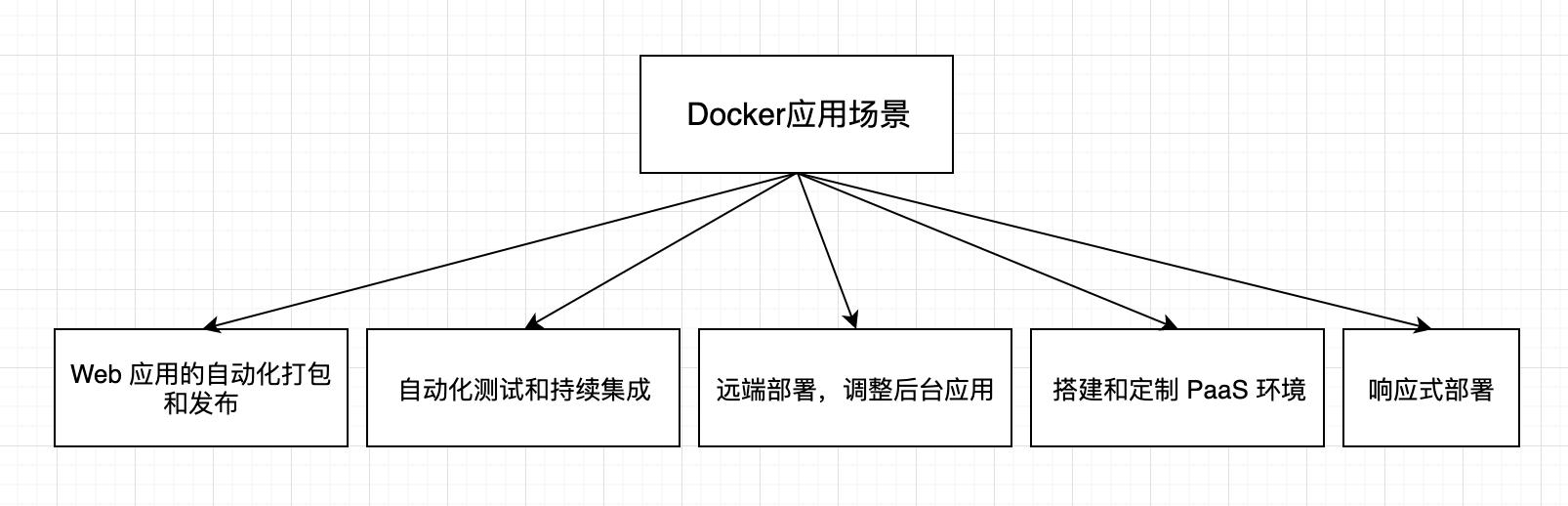 30分钟带你了解Web工程师必知的Docker知识