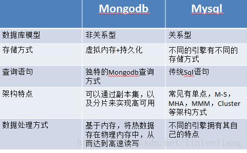 哪些场景下使用MongoDB