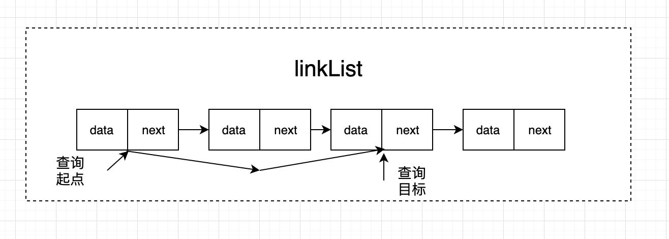 前端进阶之从零到一实现单向 & 双向链表