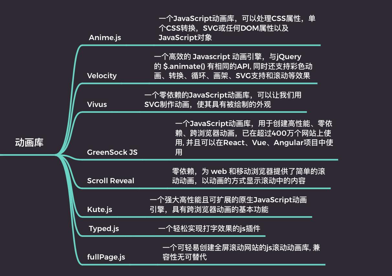 前端高效开发必备的 js 库梳理