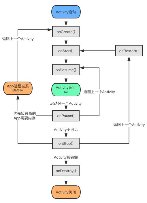 重新认识Activity—Activity的生命周期