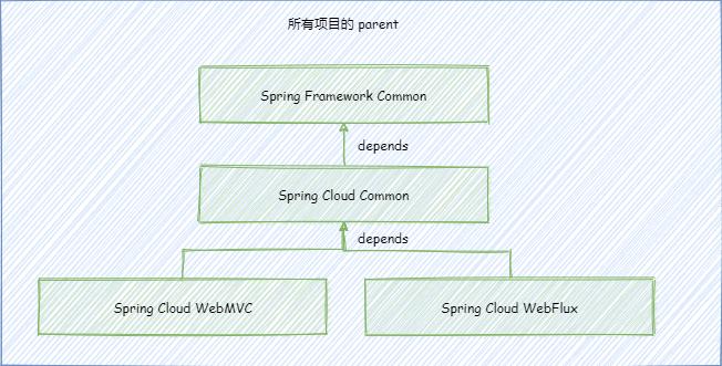 4.maven依赖回顾以及项目框架结构