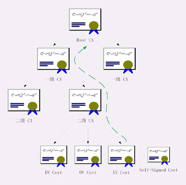 20 张图彻底弄懂 HTTPS 的原理