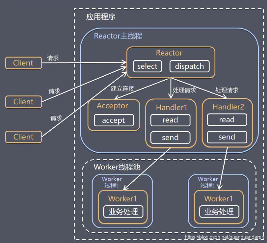 高并发之网络IO基础