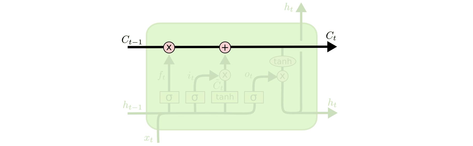 简单理解LSTM神经网络