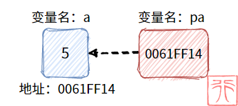 如何掌握 C 语言的一大利器——指针?