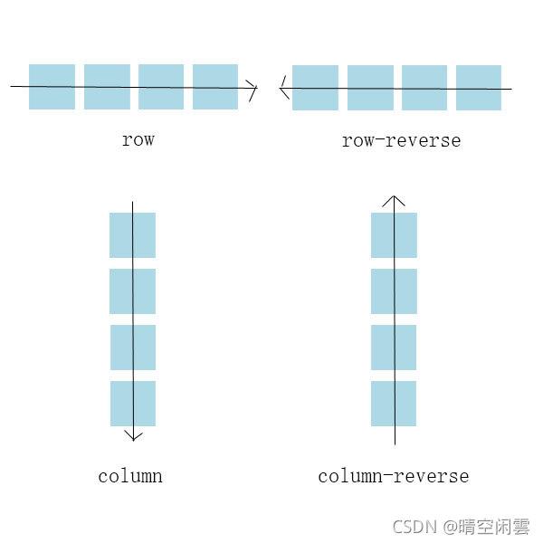 07-容器属性flex-direction