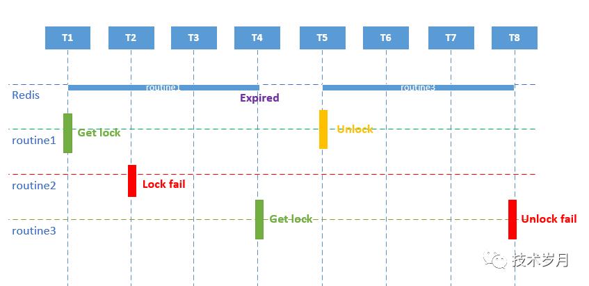 Go:分布式锁实现原理与最佳实践