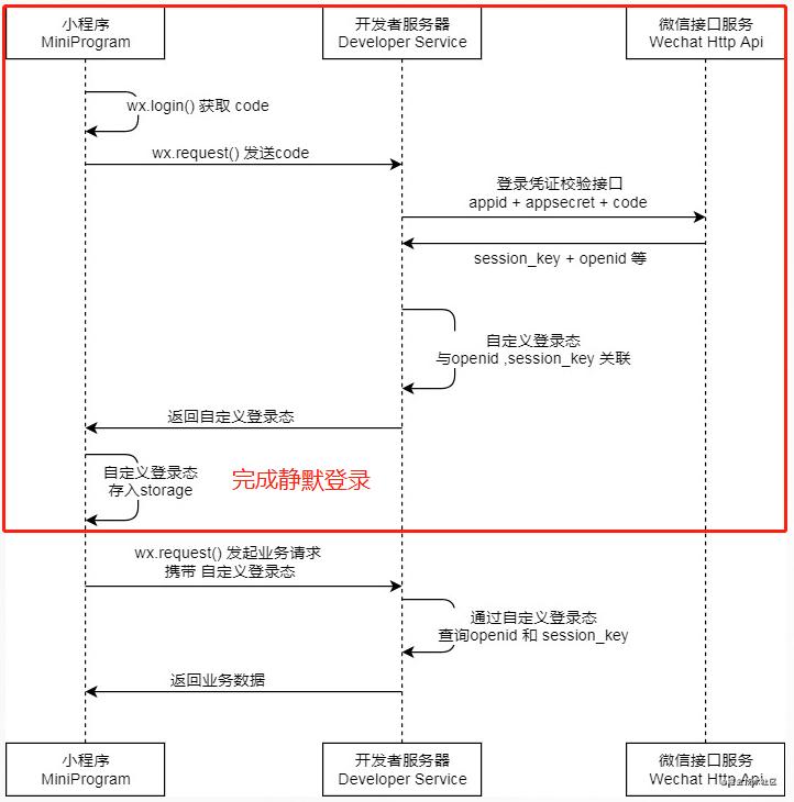 小程序静默登录与维护自定义登录态