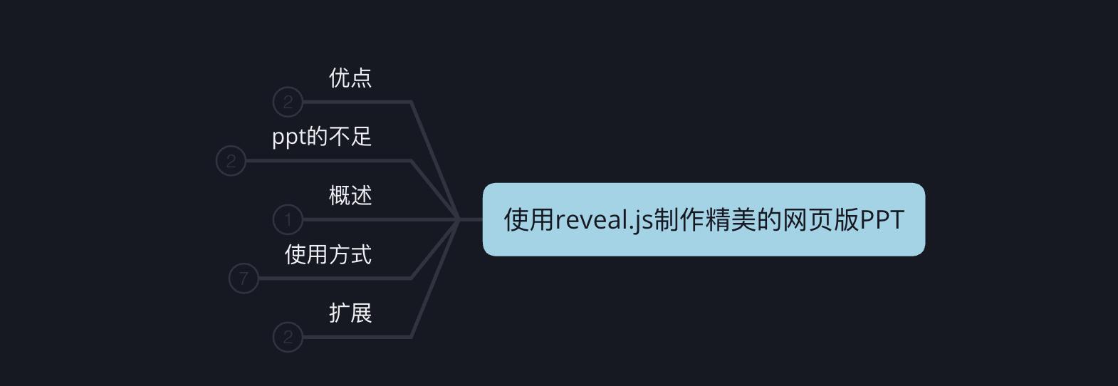使用reveal.js制作精美的网页版PPT