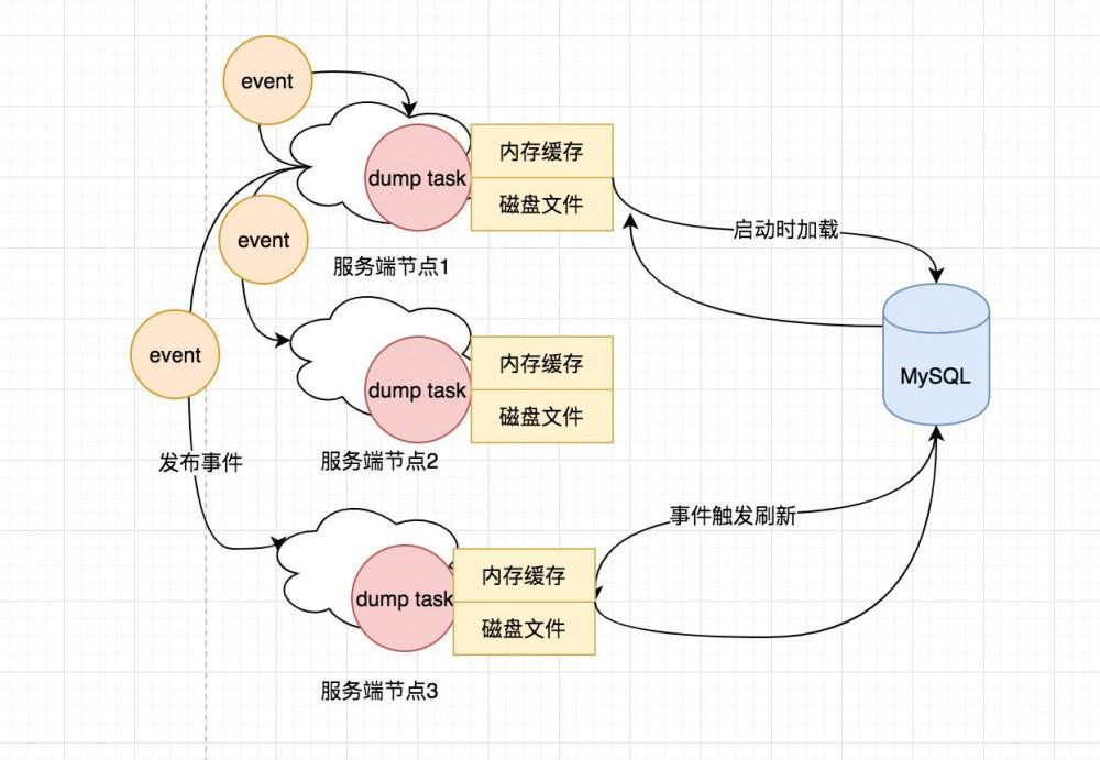 从Nacos客户端视角来分析配置中心原理