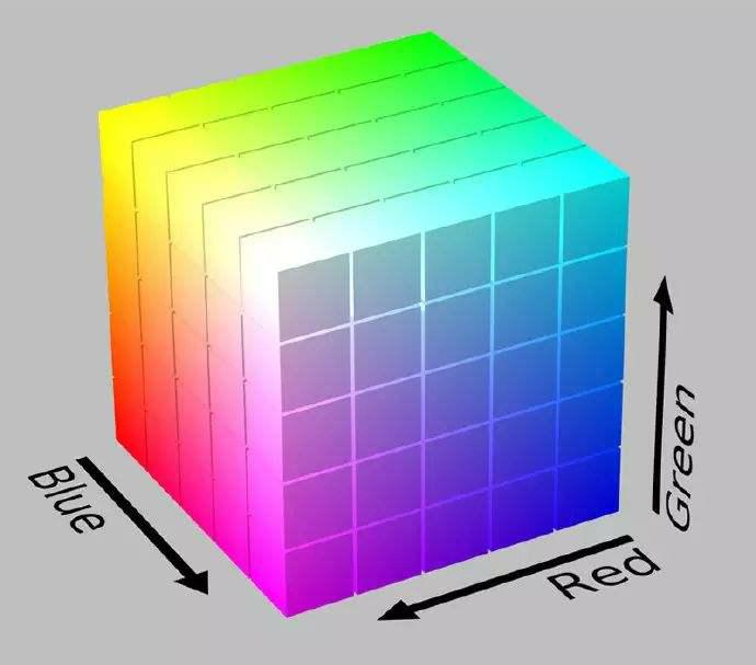 颜色模型及转换