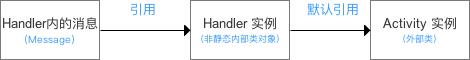 Android 内存泄露:详解 Handler 内存泄露的原因与解决方案