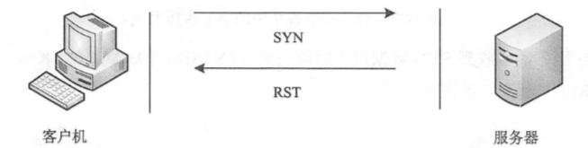 基于TCP的活跃主机发现技术