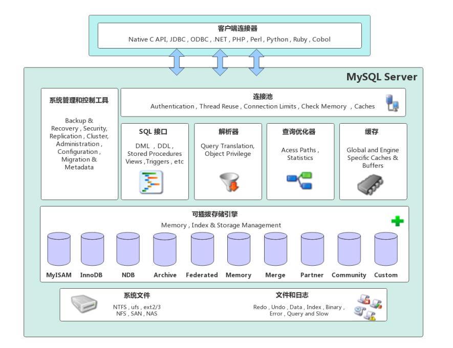 超详细图解!【MySQL进阶篇】MySQL架构原理