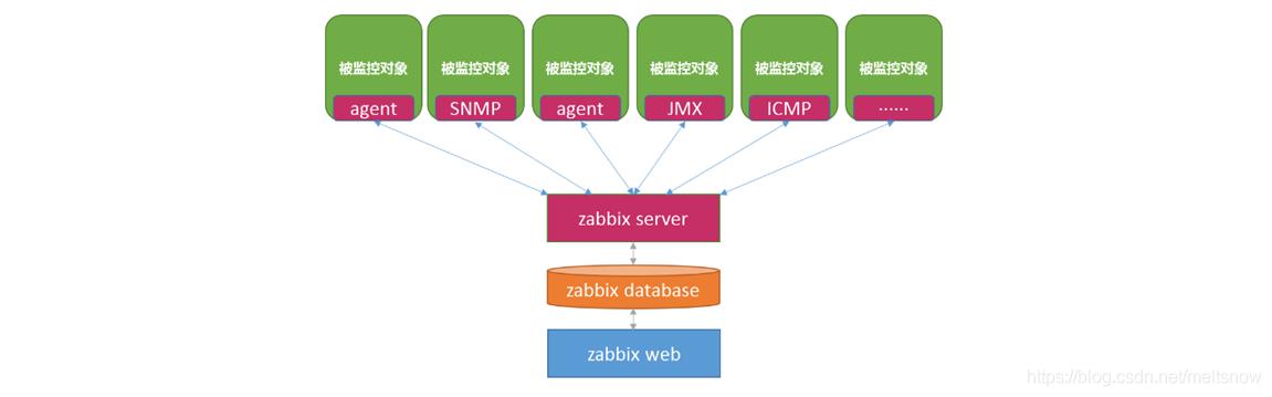 运维监控系统——Zabbix简介