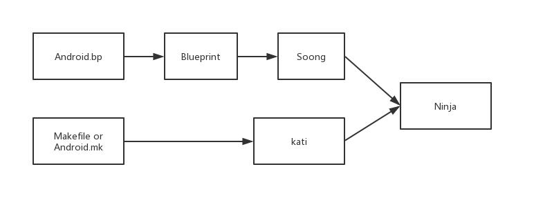 Android AOSP基础(三)Android系统源码的整编和单编