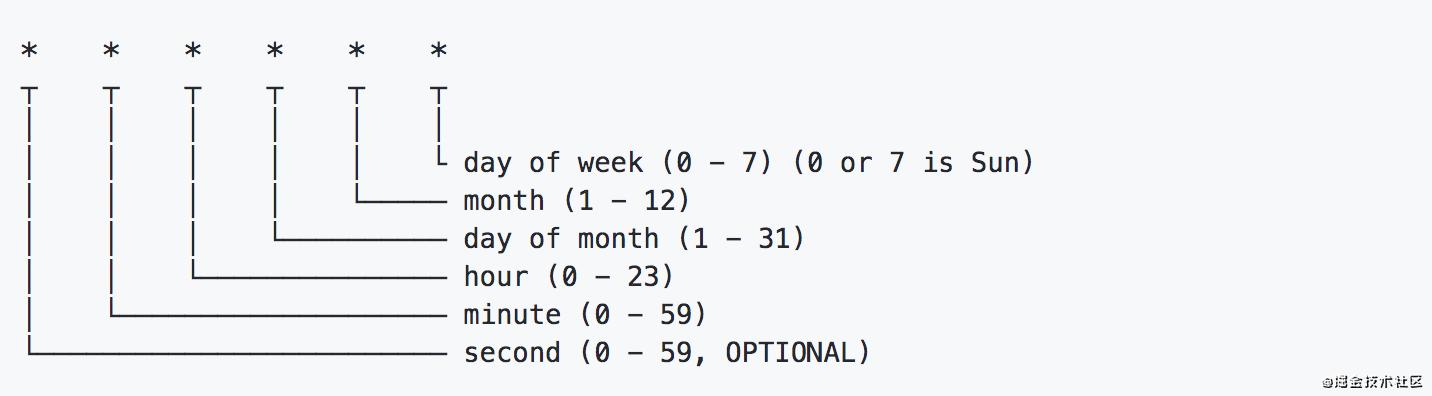 复盘node项目中遇到的13+常见问题和解决方案