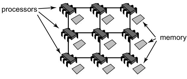 The art of multipropcessor programming 读书笔记-硬件基础2