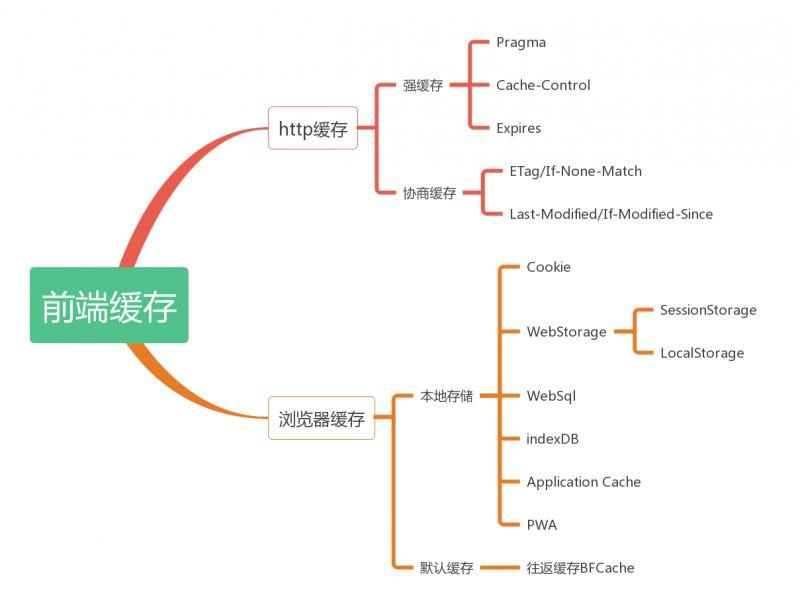 一文读懂http缓存(超详细)