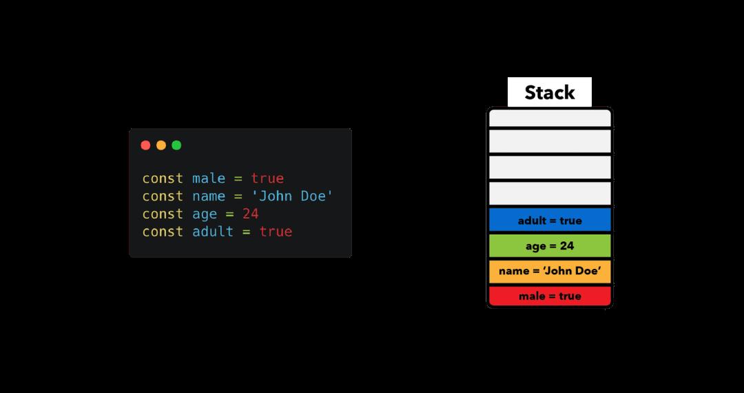 图文并茂讲清楚 JavaScript 内存管理