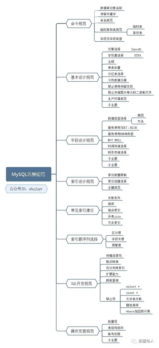 最最完整的 MySQL 规范