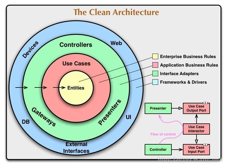 CleanArchitecture
