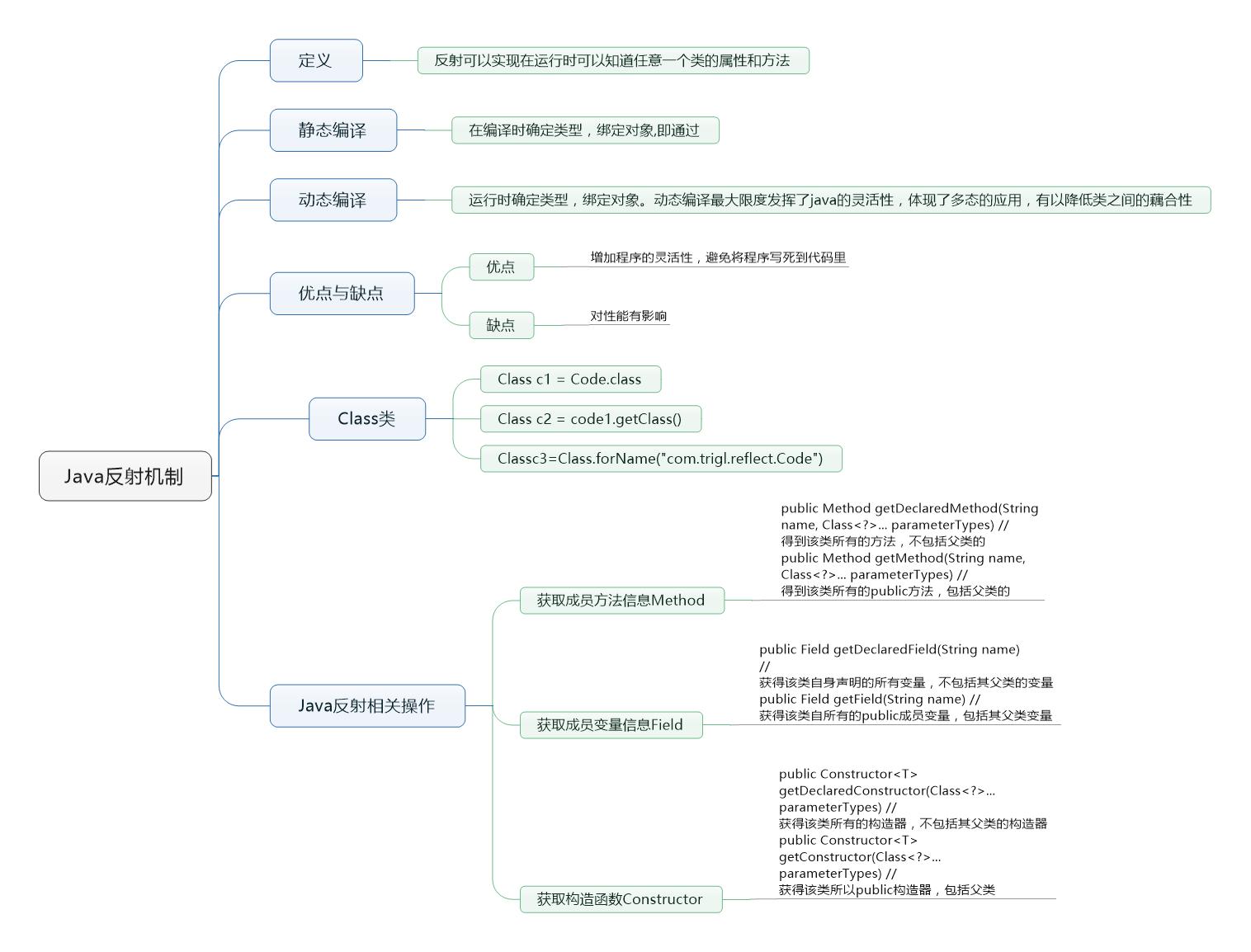 Java基础与提高干货系列——Java反射机制