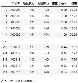 Pandas案例精进 | 结构化数据非等值范围查找 ③
