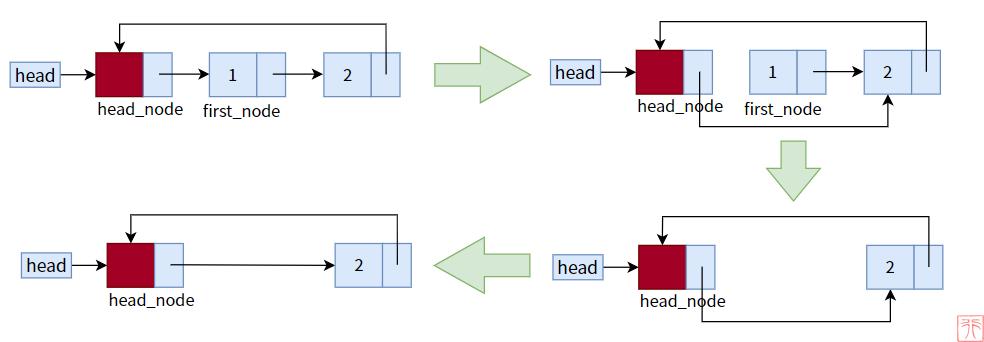 3. 链表的应用