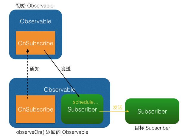 observeOn() 原理