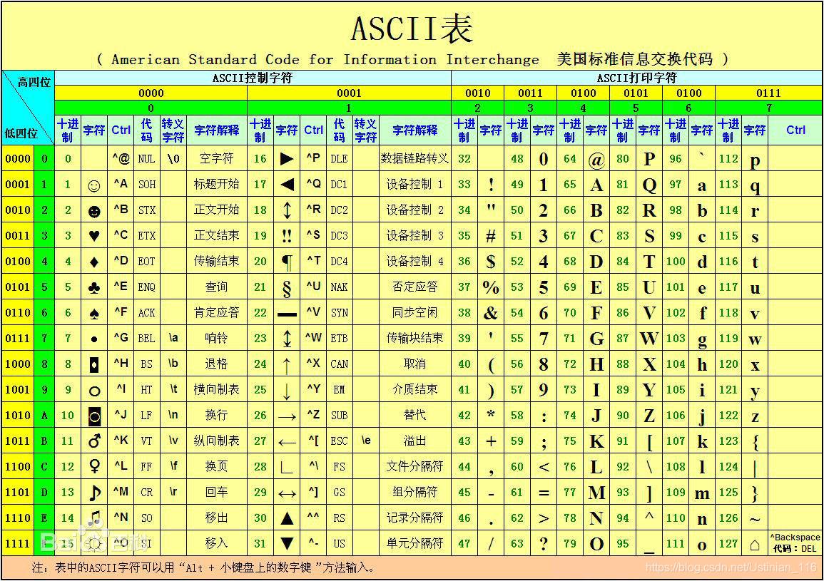 01_字符编码-带你走出Unicode与UTF-8的误区